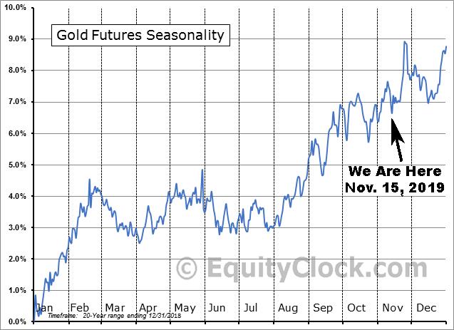 Gold Seasonality 20yr vs. Nov. 14 2019