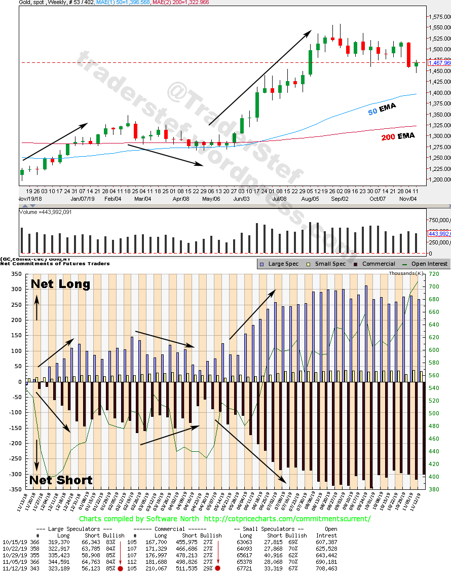 Gold Weekly Nov 12 Cot Data vs Nov 15 2019 Close - Technical Analysis by TraderStef