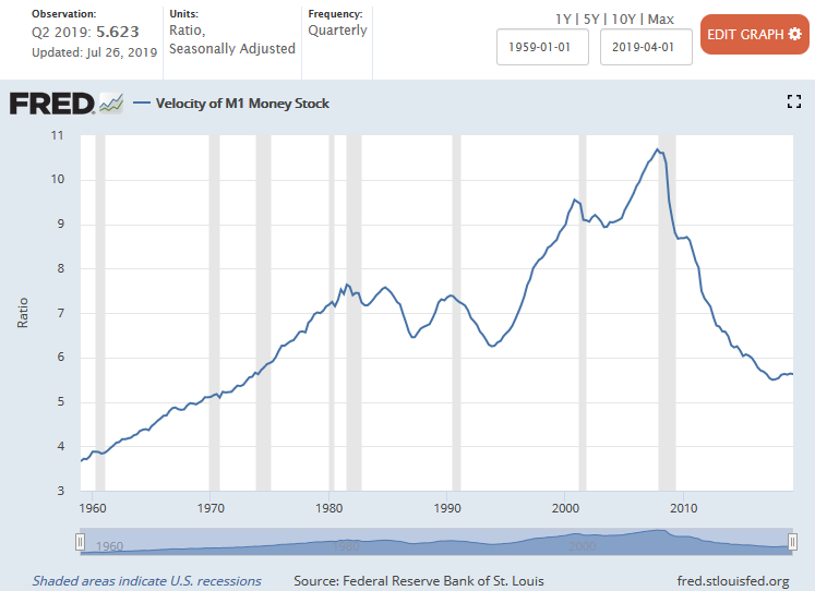 M1 Velocity of Money 1959 - 2Q 2019