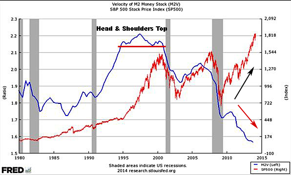 M2 Velocity of Money vs S&P 500