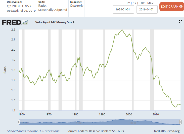 M2 Velocity of Money 1959 - 2Q 2019
