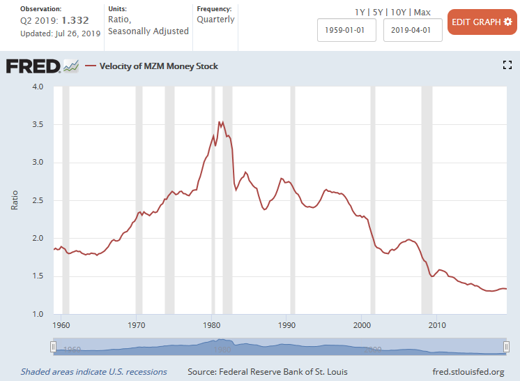 MZM Velocity of Money 1959 - 2Q 2019