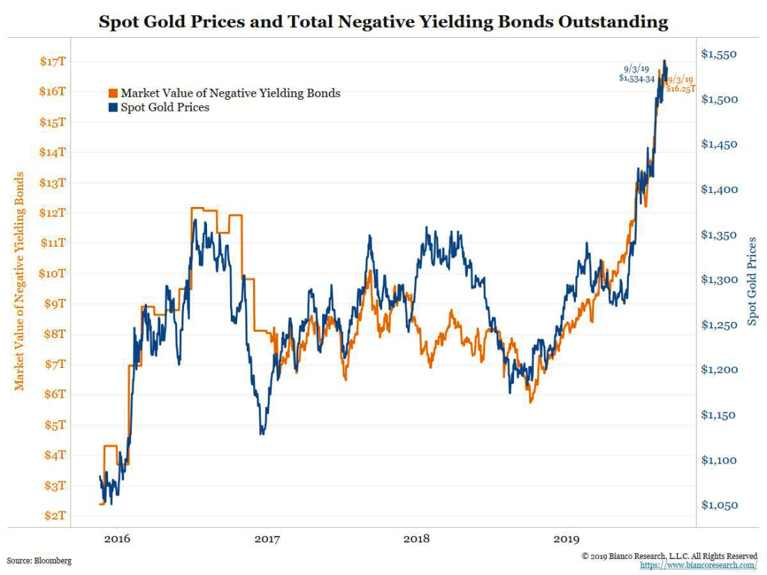 Negative Interest Rate Yielding Bonds (NIRP) vs. Gold Price 2016 - Sep. 2019