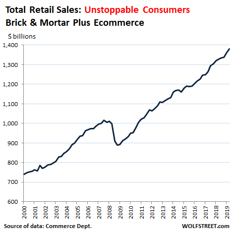 Total Retail Sales 2000 to 3Q19