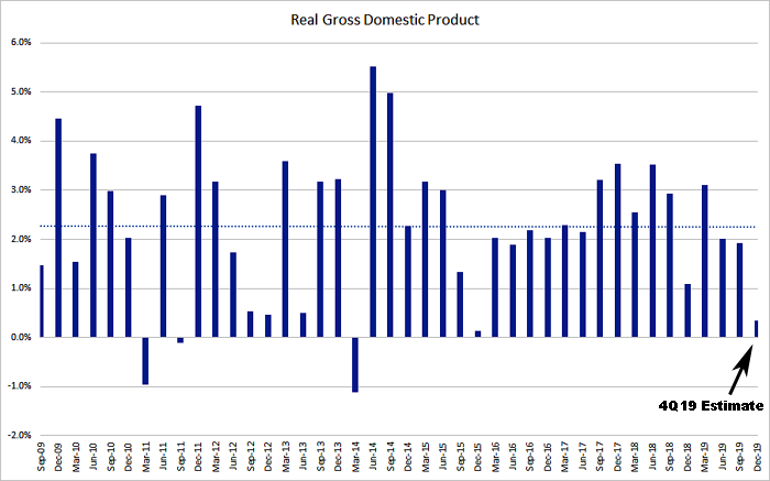 U.S. Real GDP 2009 - 2019