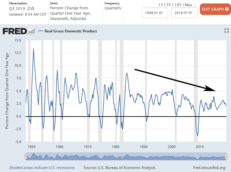 U.S. Real Gross GDP 1948 - 3Q 2019