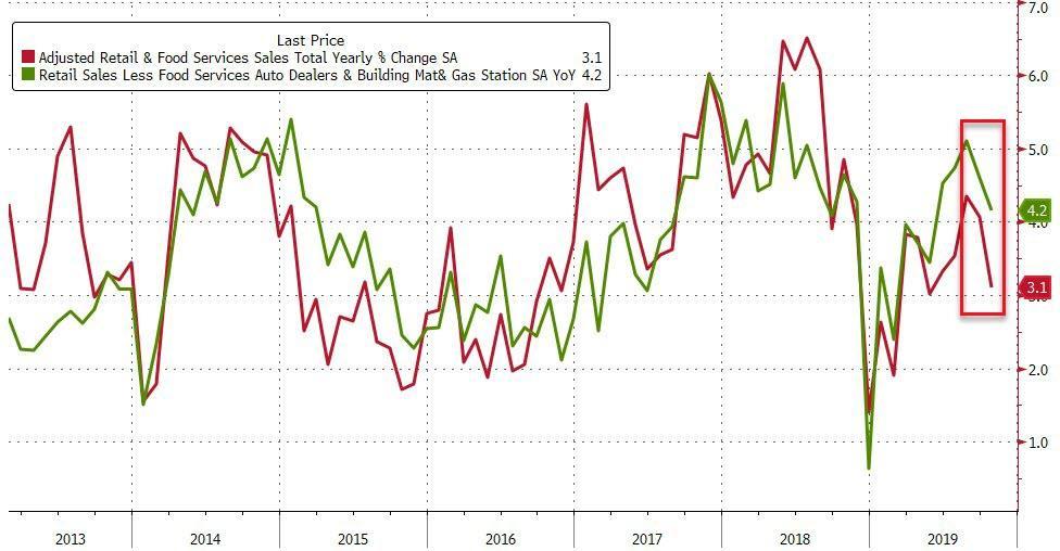 U.S. Retail YoY Sales Growth