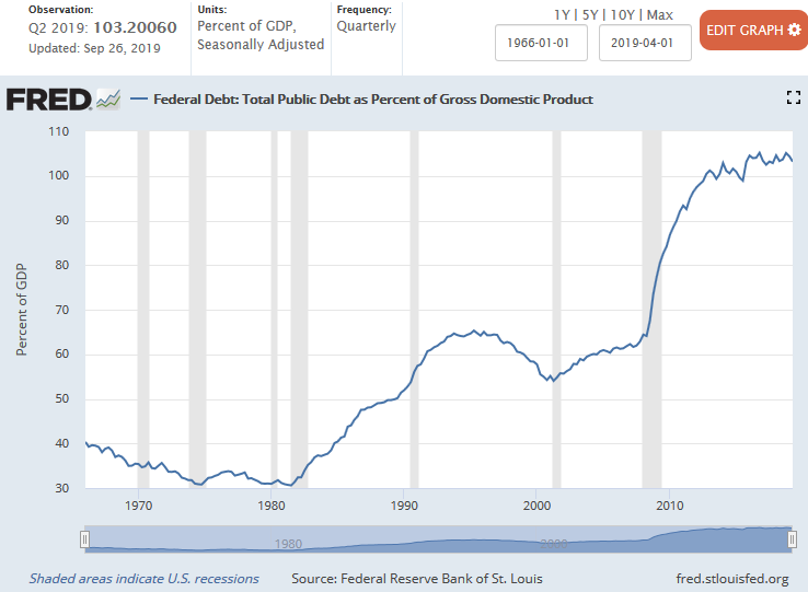 US National Debt to GDP Ratio
