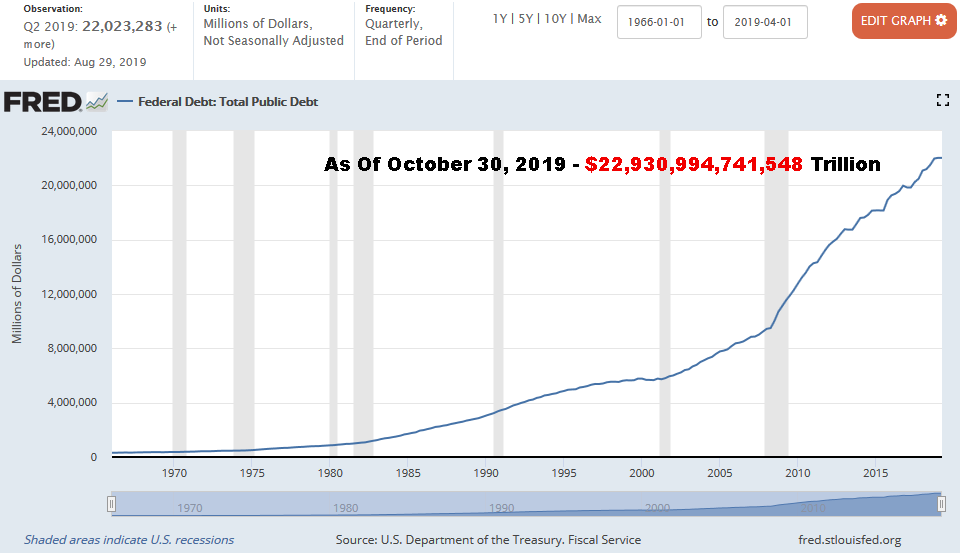 USA National Debt 3Q19