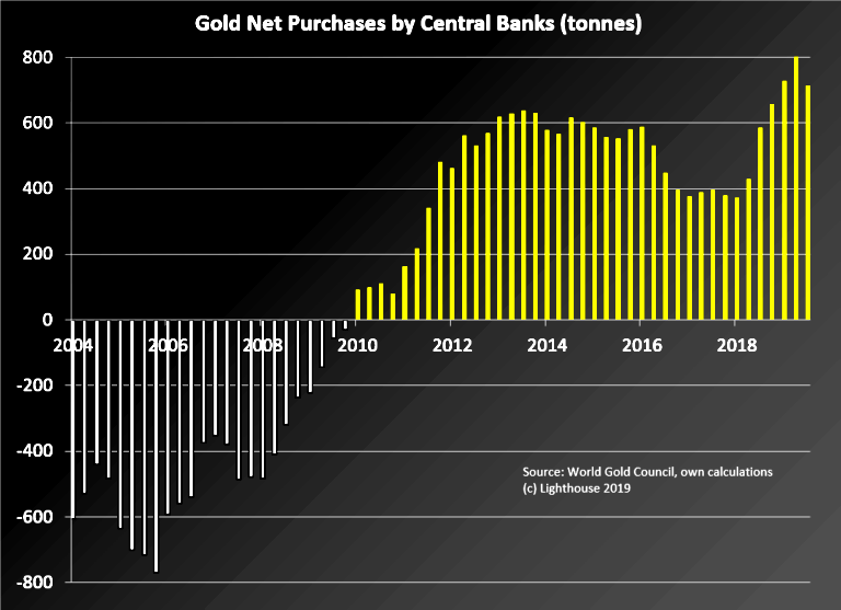 Central Banks Buying Gold 2004 - 2019