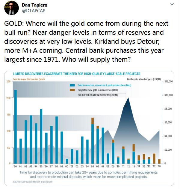 Dan Tapiero Twitter Gold Mining Reserves vs Discoveries