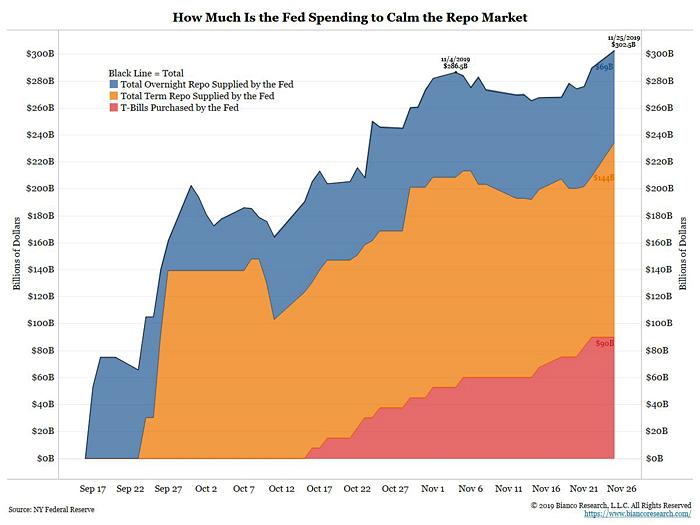 Fed REPO Totals Sep - Nov 2019