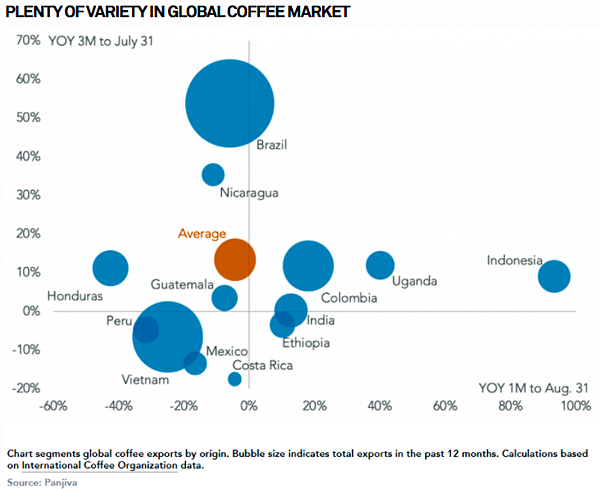 Global Coffee Supply Sources Graph