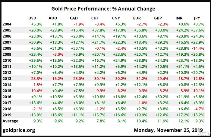 Gold Price Performance Percent Annual Change 2004 - Nov. 25, 2019