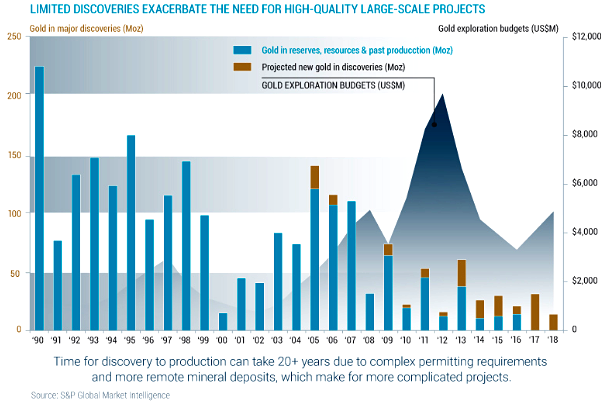 Limited Gold Discoveries Exacerbate Need For High-Quality Large-Scale Projects