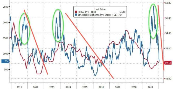 Baltic Dry Index Plunges in January 2020