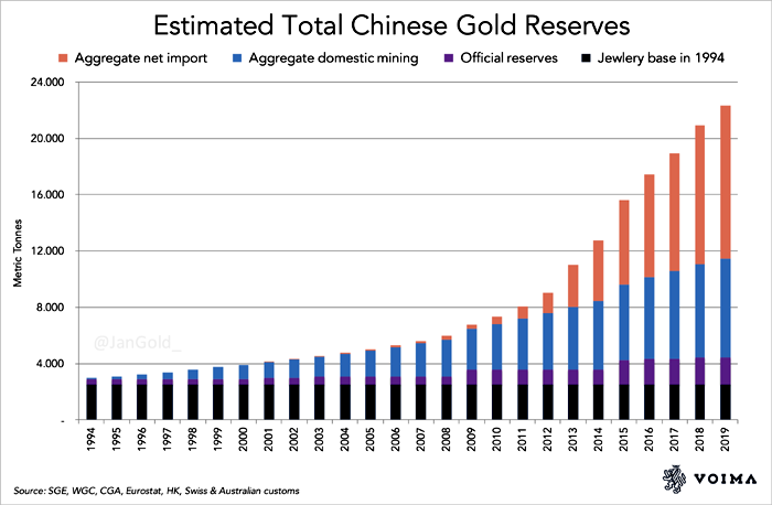 China Gold Reserves as of January 2020