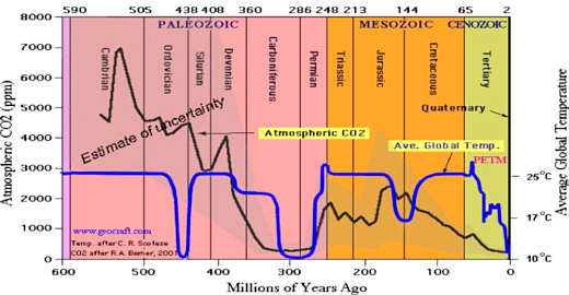 CO2 vs Global Temperatures Past 500 Million Years