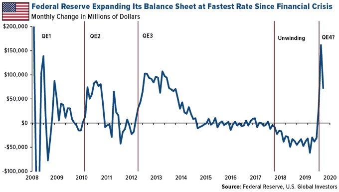 Fed Expanding Balance Sheet as Fast as Great Financial Crisis