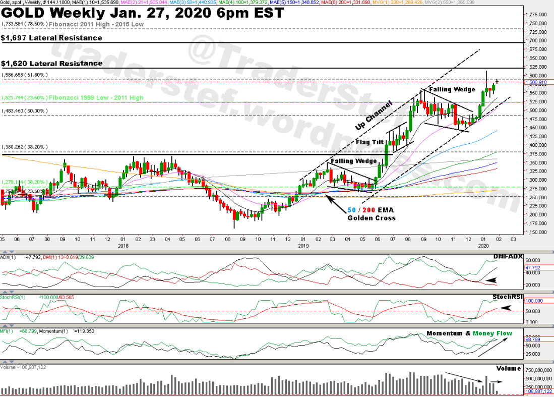 Gold Weekly Chart Jan. 27, 2020 6pm EST - Technical Analysis by TraderStef