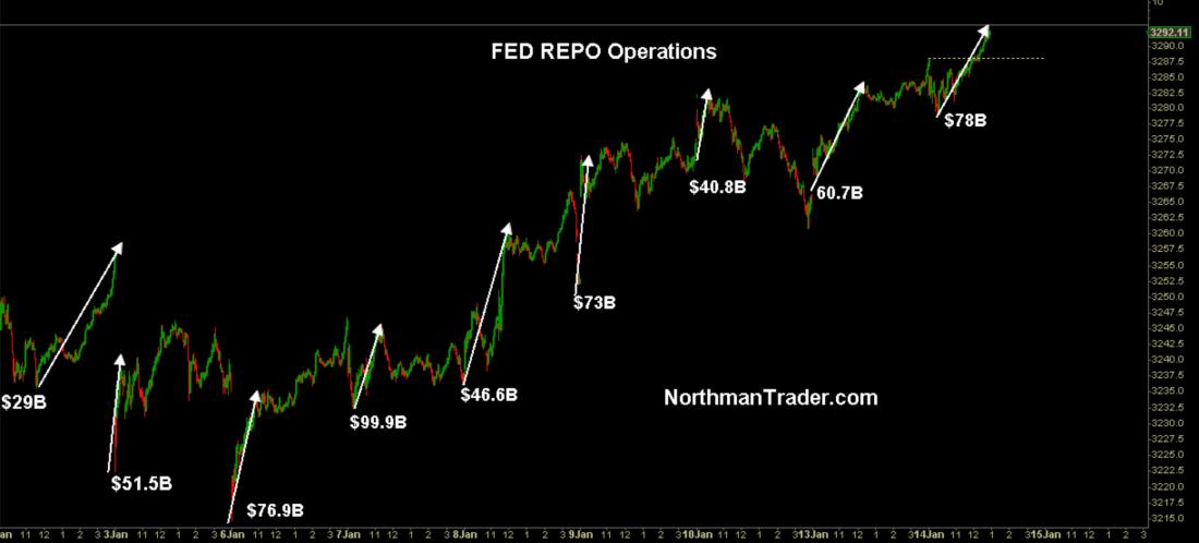 REPO vs S&P 500 Jan. 2020