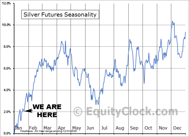Silver Futures 20-Year Seasonality as of Jan, 25, 2020