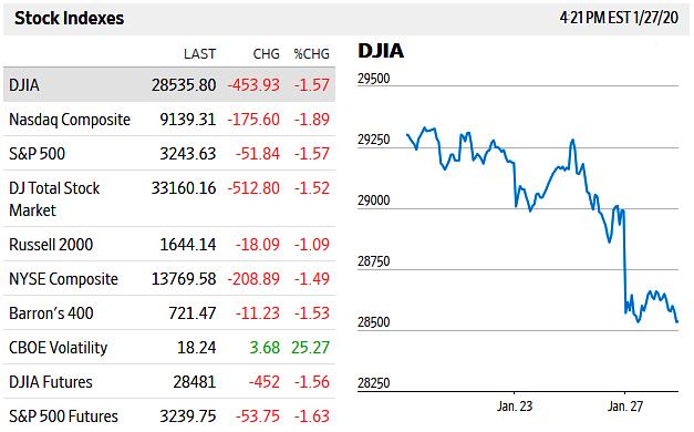 Stock Market NY Close Jan. 27, 2020