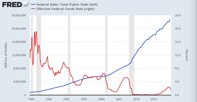U.S. Debt vs. Federal Reserve Funds Rate 1980 - 2019