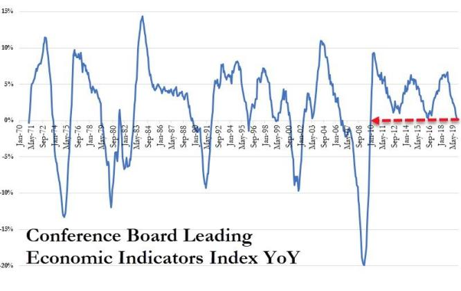 U.S. Leading Economic Indicators Jan. 23, 2020