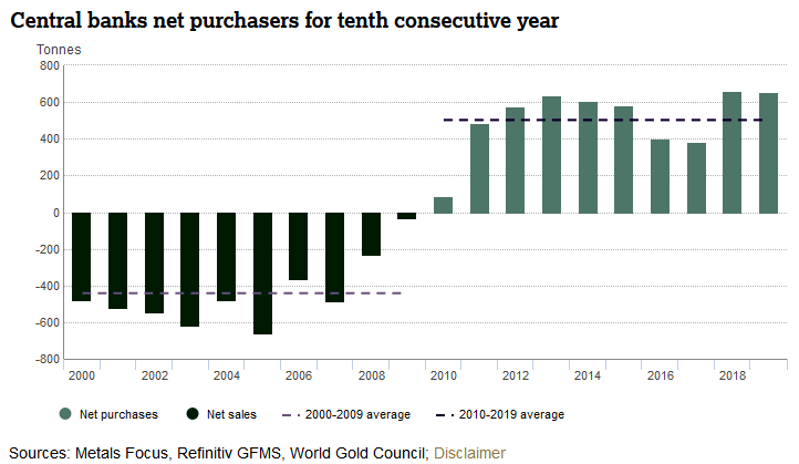 Central Banks Net Gold Purchases 2000 - 2019