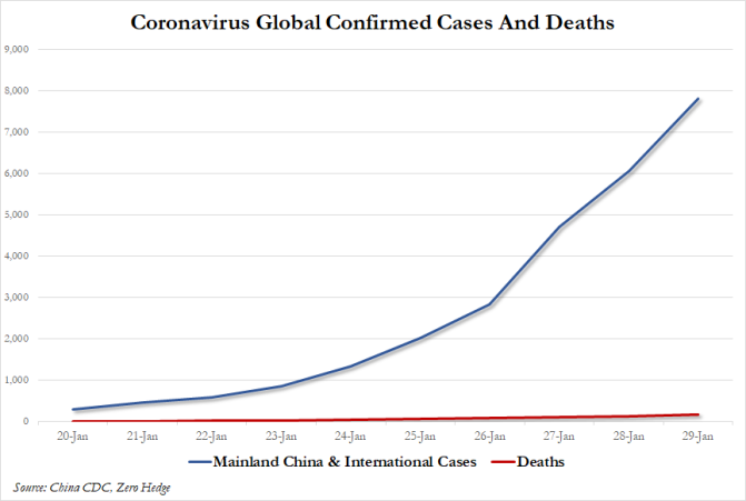 Coronavirus Global Confirmed Cases and Deaths