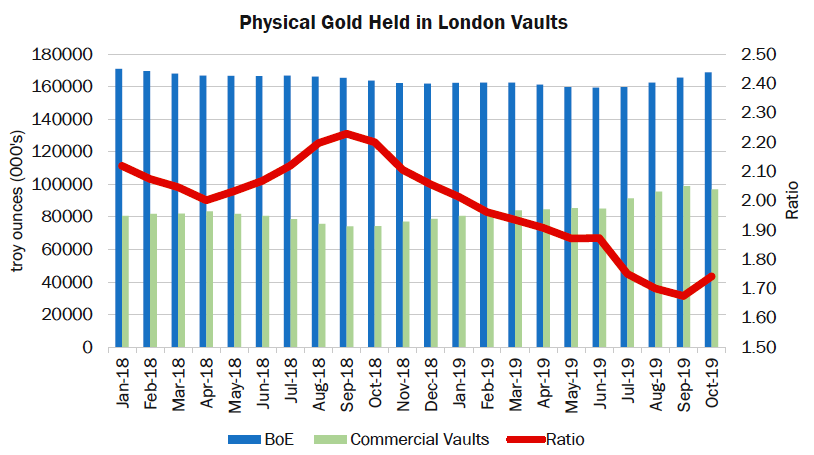 Gold Held in London Vaults