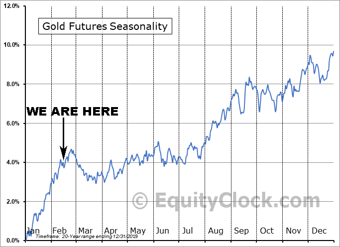 Gold Seasonality as of Feb. 14, 2020