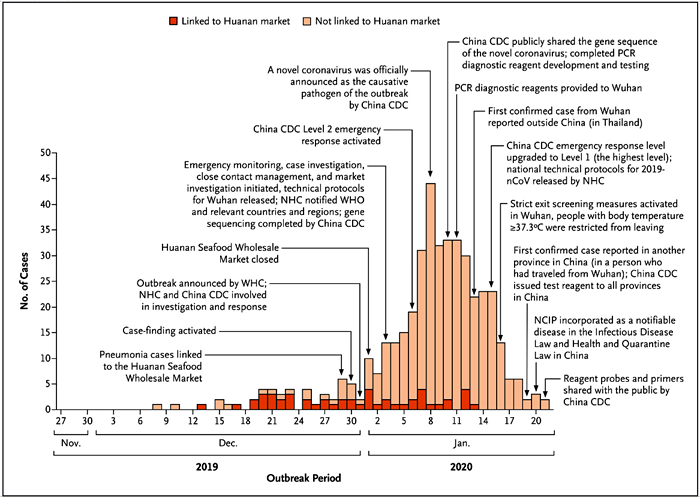 Initial Outbreak Data Chart from New England Journal of Medicine Jan. 29, 2020