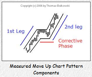 Measured Move Up Components