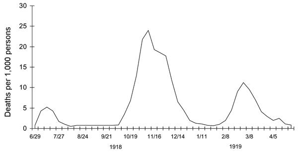 Three Waves of the 1918 Pandemic aka Spanish Flu