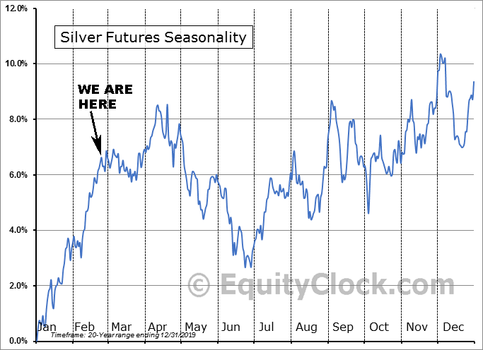Silver Seasonality as of Feb. 27 2020