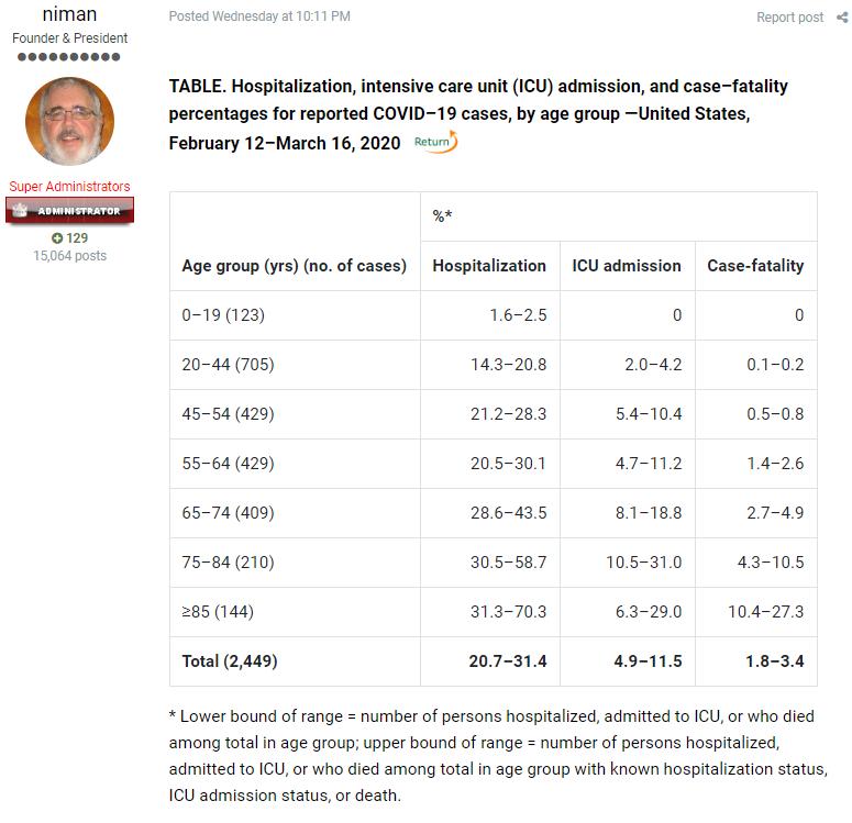 Virologist Dr. Henry Niman Phd. Provides Chart Data on USA Demographics on Coronavirus Hospitalizations as of March 16, 2020