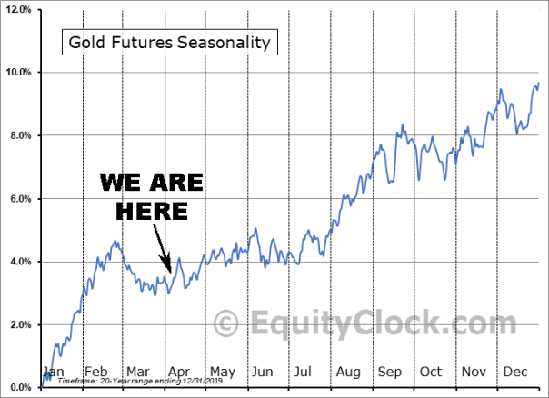 Gold Futures 20-year Seasonality Apr. 8 2020