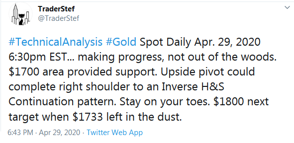 Trader Twitter April 29 Gold Chart Update