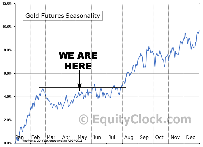 Gold Futures Price Seasonality as of May 2020