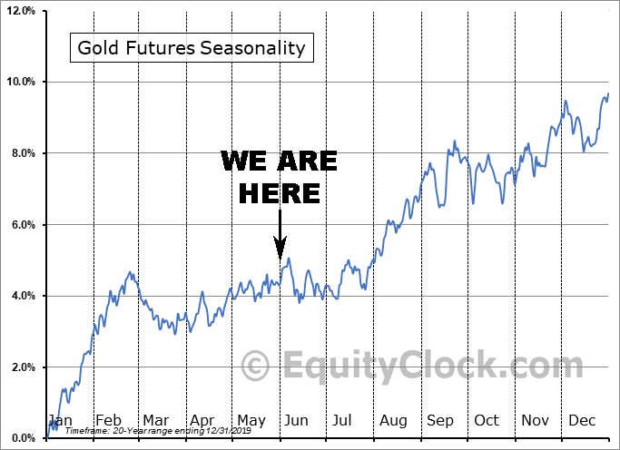 Gold Seasonality May 31 2020