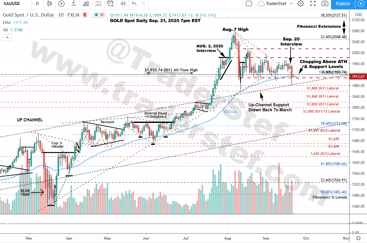 Gold Spot Daily Chart Sep. 21, 2020 7pm EST - Technical Analysis by TraderStef