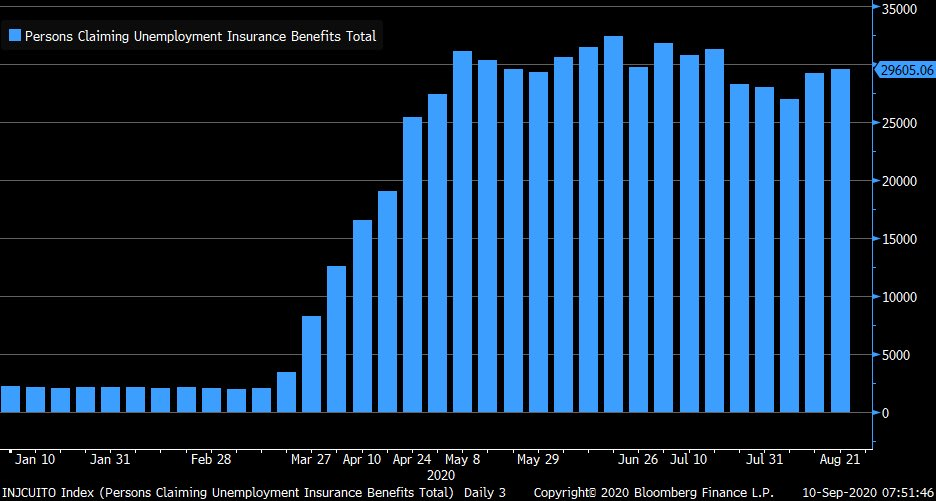 U.S. Jobless Claims as of Sep. 18, 2020