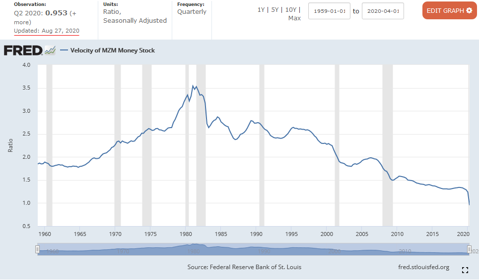 MZM Velocity of Money as of Aug 2020 FRED