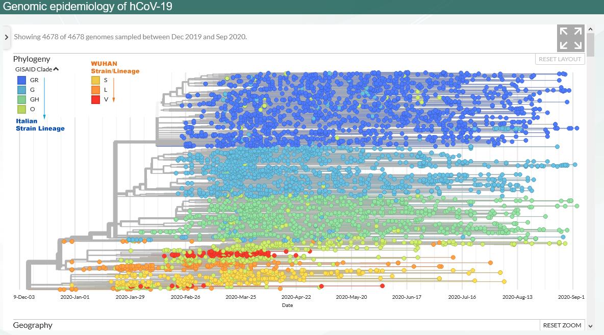 SARSCoV2 Gene Sequences via GISAID as of Sep. 20, 2020