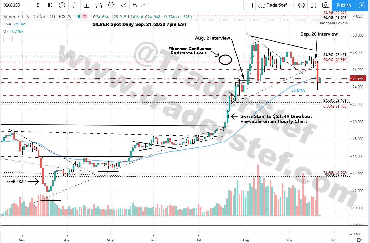 Silver Daily Chart Sep. 21, 2020 7pm EST - Technical Analysis by TraderStef