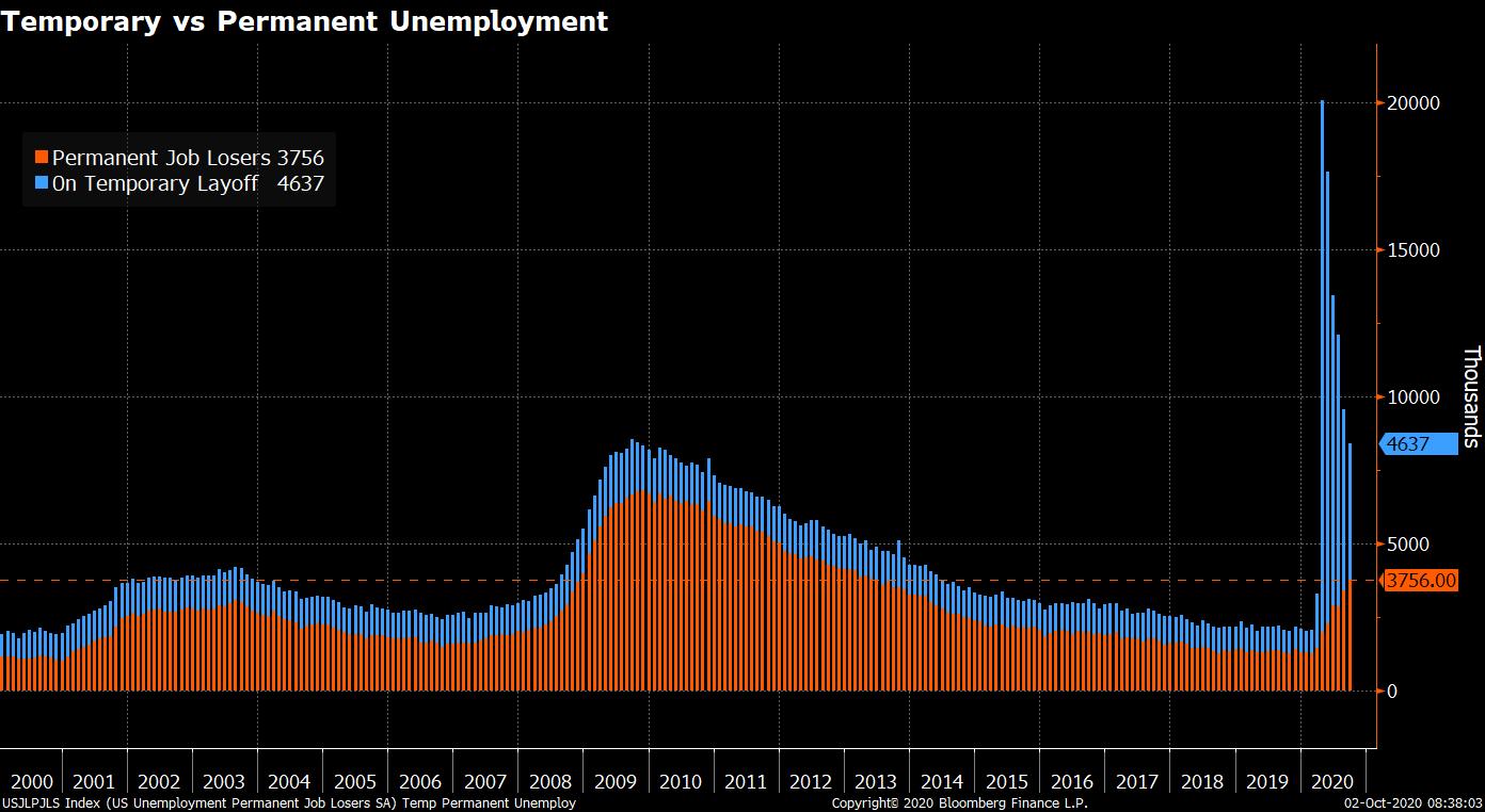 U.S. Job Losses as of Oct 2, 2020