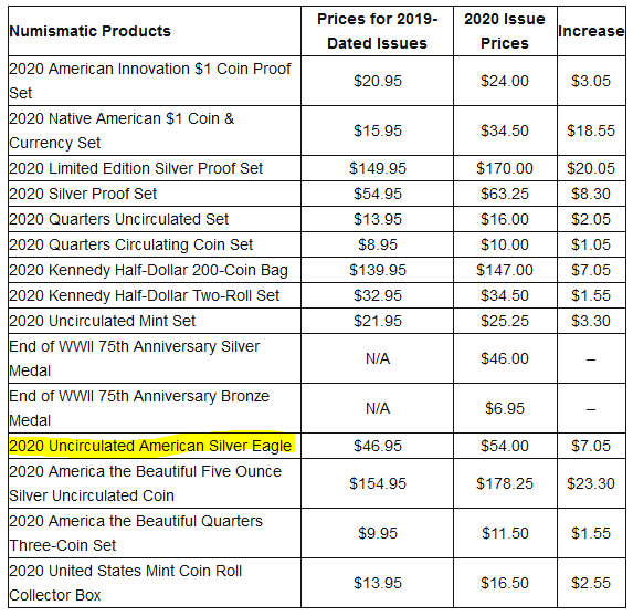 US Mint April 2020 Numismatics and Silver Pricing Reset