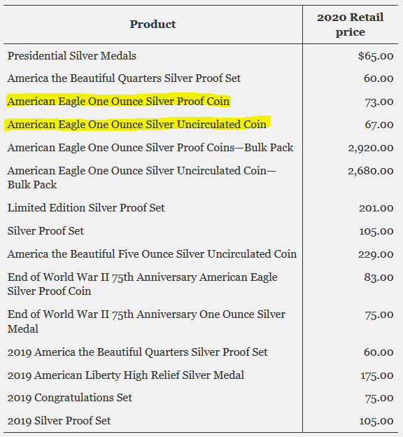 US Mint October 2020 Numismatic Silver Pricing Reset